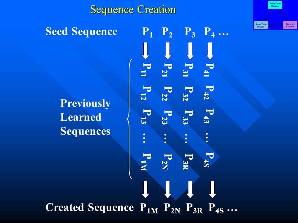 Sequence Creation P 41 P 42 P 43 … P 4S P 31 P 32 P 33 … P 3R P 21 P 22 P 23 … P 2N P 11 P 12 P 13 … P 1M P 1 P 2 P 3 P 4 … P 1M P 2N P 3R P 4S … Seed Sequence Created Sequence Previously Learned Sequences