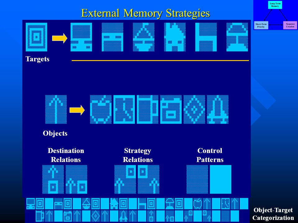 External Memory Strategies Targets Objects Destination Relations Strategy Relations Control Patterns Object-Target Categorization