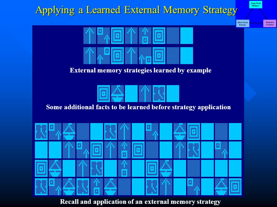 External memory strategies learned by example Some additional facts to be learned before strategy application Recall and application of an external memory strategy Applying a Learned External Memory Strategy