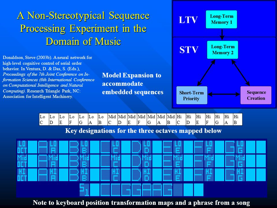 A Non-Stereotypical Sequence Processing Experiment in the Domain of Music Lo C Lo D Lo E Lo F Lo G Lo A Lo B Mid C Mid D Mid E Mid F Mid G Mid A Mid B Hi C Hi D Hi E Hi F Hi G Hi A Hi B Note to keyboard position transformation maps and a phrase from a song Key designations for the three octaves mapped below Model Expansion to accommodate embedded sequences Donaldson, Steve (2003b).