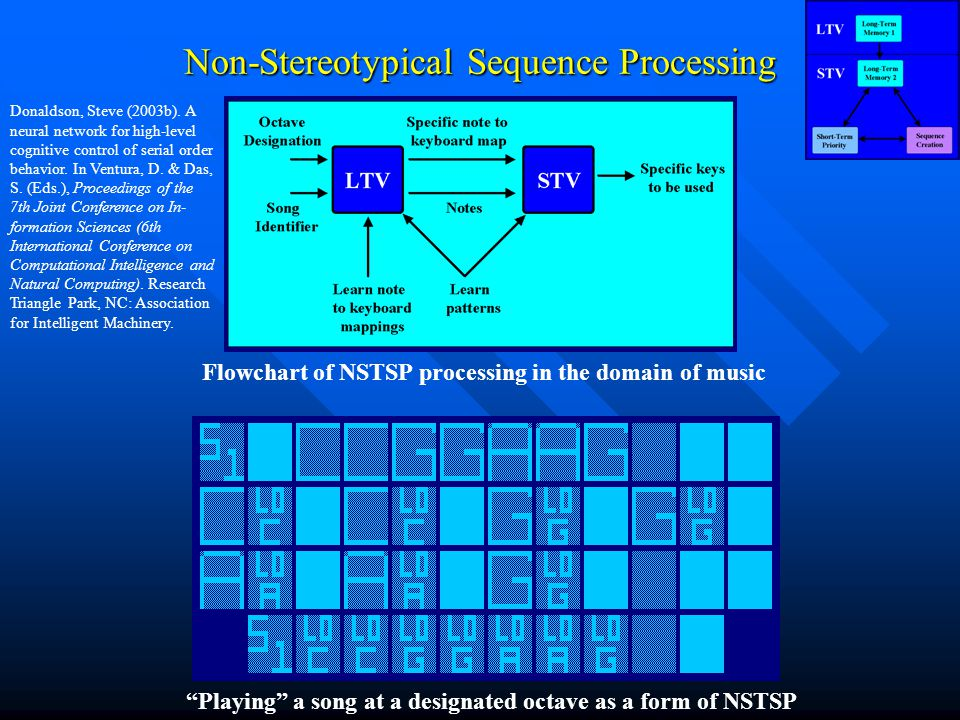Non-Stereotypical Sequence Processing Playing a song at a designated octave as a form of NSTSP Flowchart of NSTSP processing in the domain of music Donaldson, Steve (2003b).