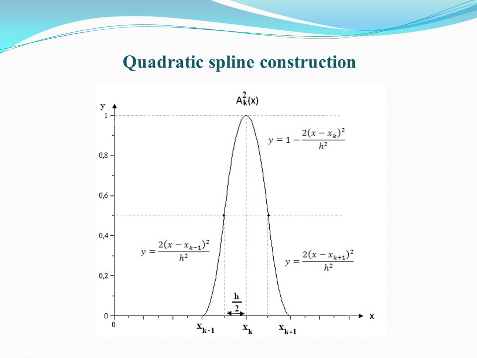 Quadratic spline construction