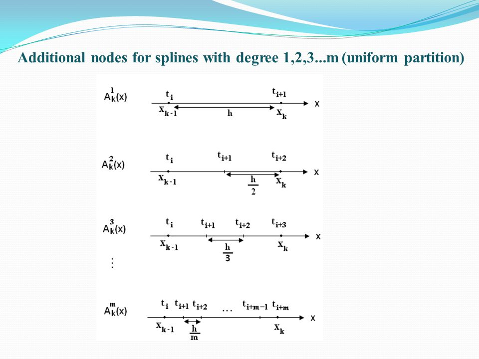Additional nodes for splines with degree 1,2,3...m (uniform partition)