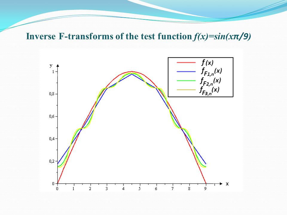 Inverse F-transforms of the test function f(x)=sin(x π/9 )