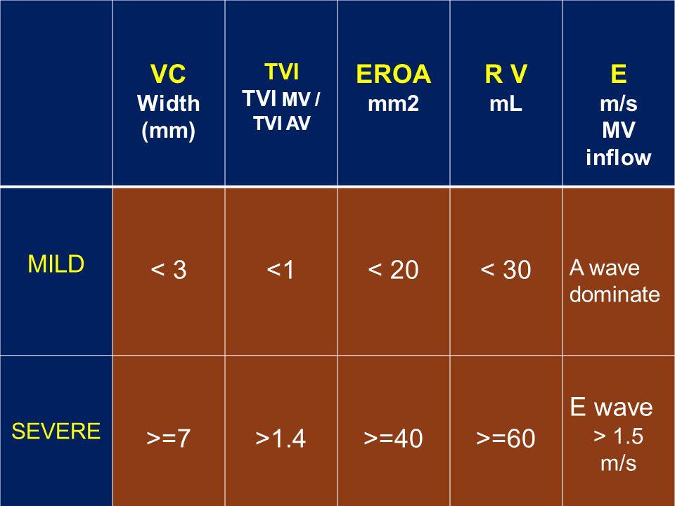 VC Width (mm) TVI TVI MV / TVI AV EROA mm2 R V mL E m/s MV inflow MILD < 3<1< 20< 30 A wave dominate SEVERE >=7>1.4>=40>=60 E wave > 1.5 m/s