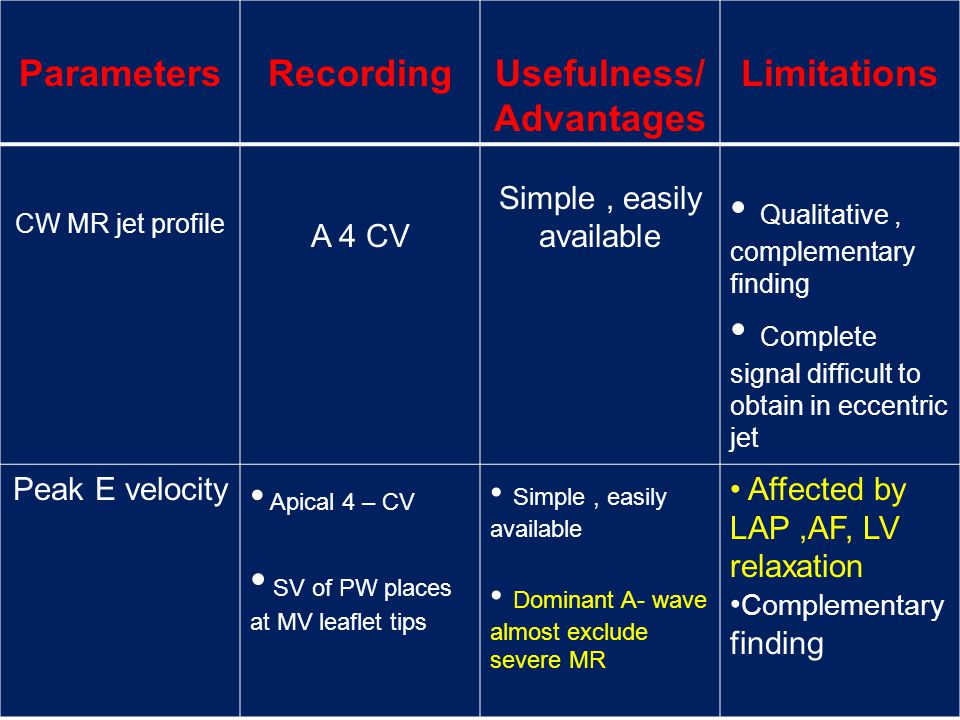 ParametersRecordingUsefulness/ Advantages Limitations CW MR jet profile A 4 CV Simple, easily available Qualitative, complementary finding Complete si