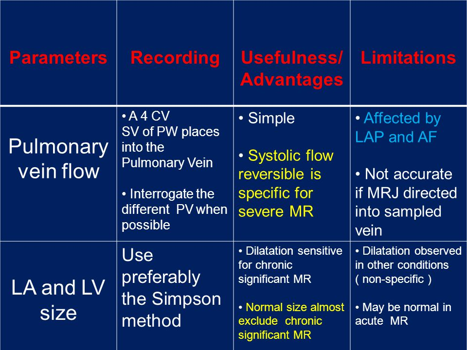 ParametersRecordingUsefulness/ Advantages Limitations Pulmonary vein flow A 4 CV SV of PW places into the Pulmonary Vein Interrogate the different PV