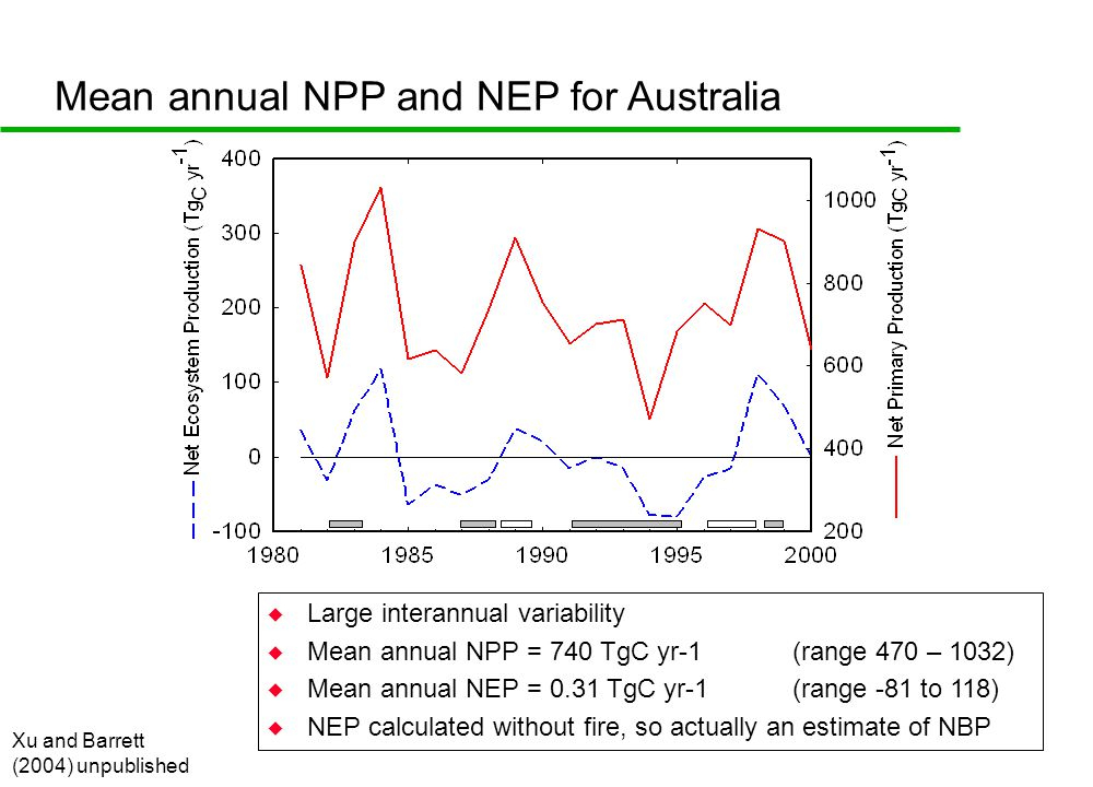 Mean annual NPP and NEP for Australia Xu and Barrett (2004) unpublished u Large interannual variability u Mean annual NPP = 740 TgC yr-1 (range 470 – 1032) u Mean annual NEP = 0.31 TgC yr-1 (range -81 to 118) u NEP calculated without fire, so actually an estimate of NBP