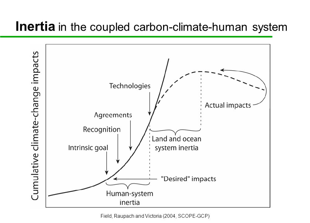 Inertia in the coupled carbon-climate-human system Field, Raupach and Victoria (2004, SCOPE-GCP)