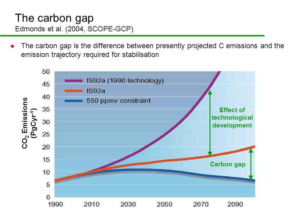 The carbon gap Edmonds et al.