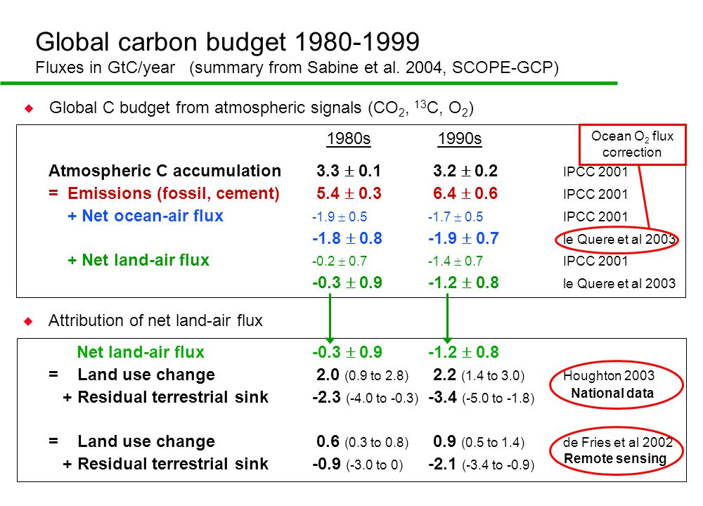 Global carbon budget 1980-1999 Fluxes in GtC/year (summary from Sabine et al.