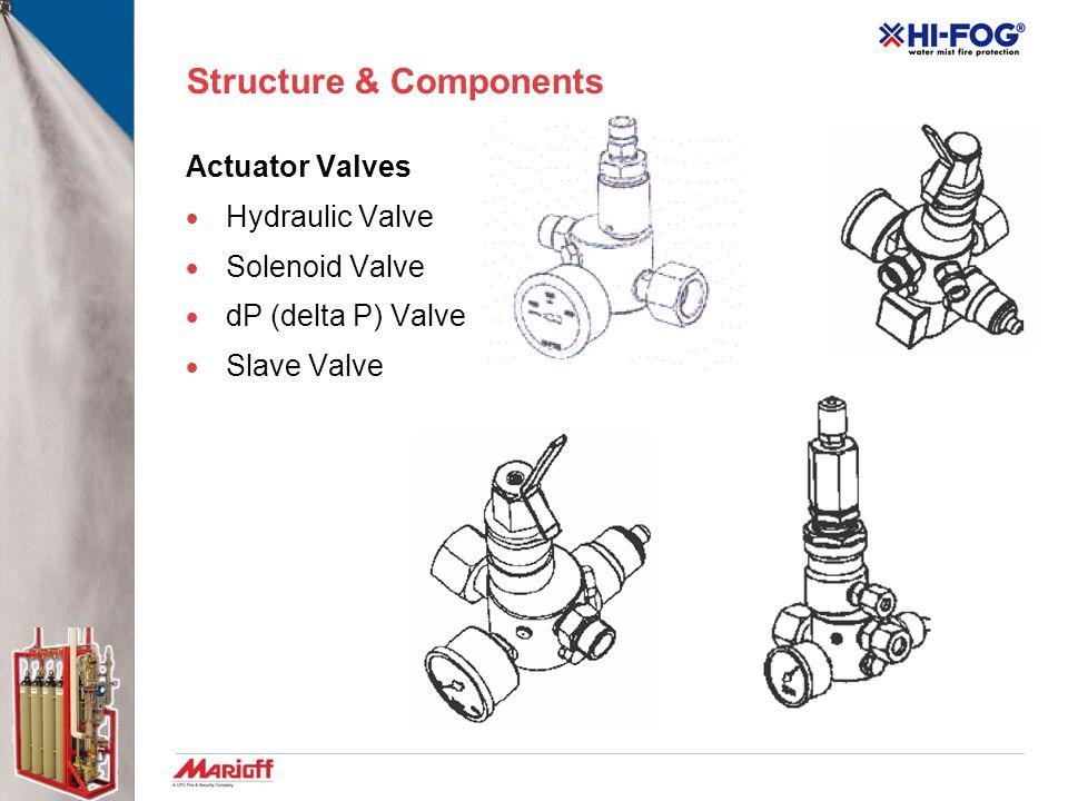 Structure & Components Actuator Valves  Hydraulic Valve  Solenoid Valve  dP (delta P) Valve  Slave Valve