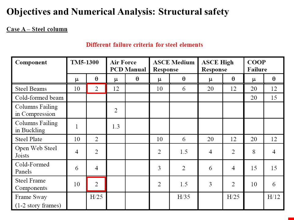 Objectives and Numerical Analysis: Structural safety Case A – Steel column Different failure criteria for steel elements