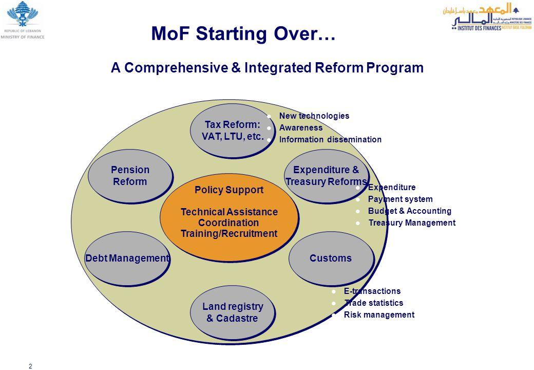 2 Expenditure & Treasury Reforms Expenditure & Treasury Reforms Land registry & Cadastre Land registry & Cadastre Tax Reform: VAT, LTU, etc. Tax Refor