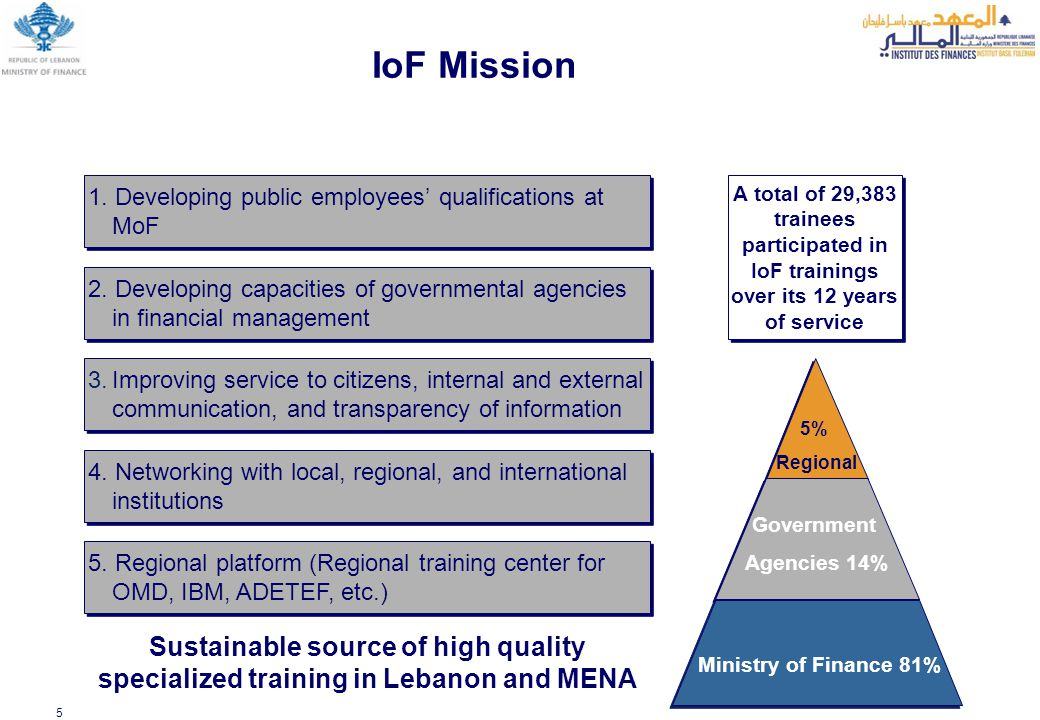 5 IoF Mission 2. Developing capacities of governmental agencies in financial management 3.Improving service to citizens, internal and external communi