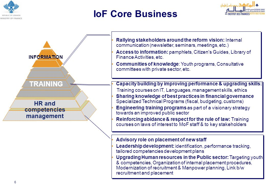 6 IoF Core Business TRAINING INFORMATION HR and competencies management Advisory role on placement of new staff Leadership development: identification