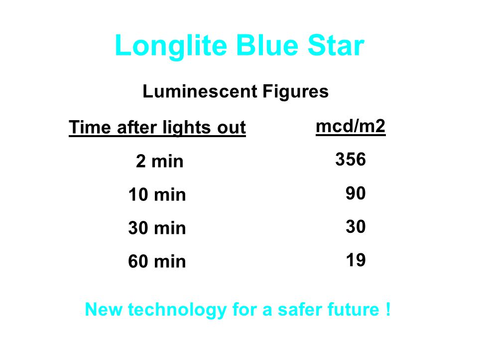 Longlite Blue Star Luminescent Figures mcd/m2 356 90 30 19 Time after lights out 2 min 10 min 30 min 60 min New technology for a safer future !