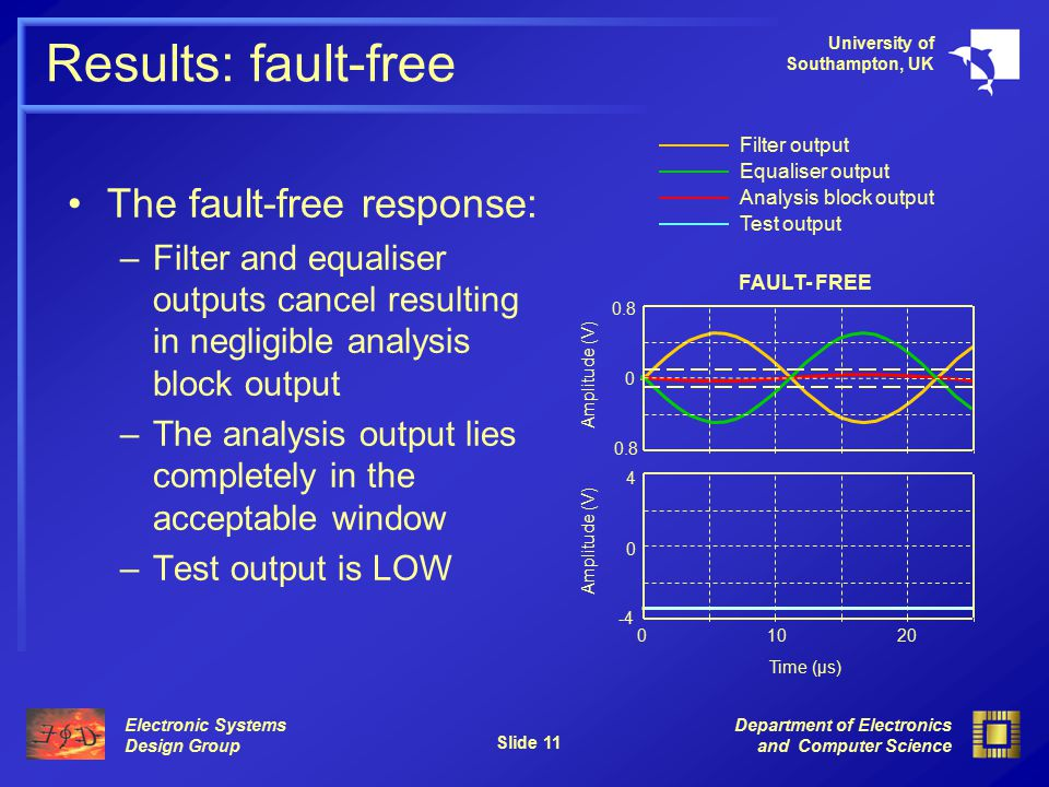 Electronic Systems Design Group University of Southampton, UK Department of Electronics and Computer Science Slide 11 Results: fault-free The fault-fr