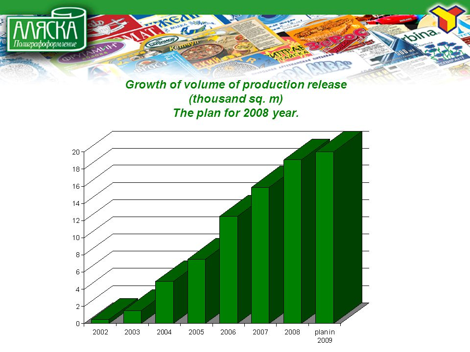 Growth of volume of production release (thousand sq. m) The plan for 2008 year.