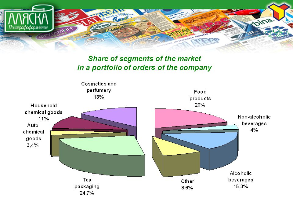 Share of segments of the market in a portfolio of orders of the company