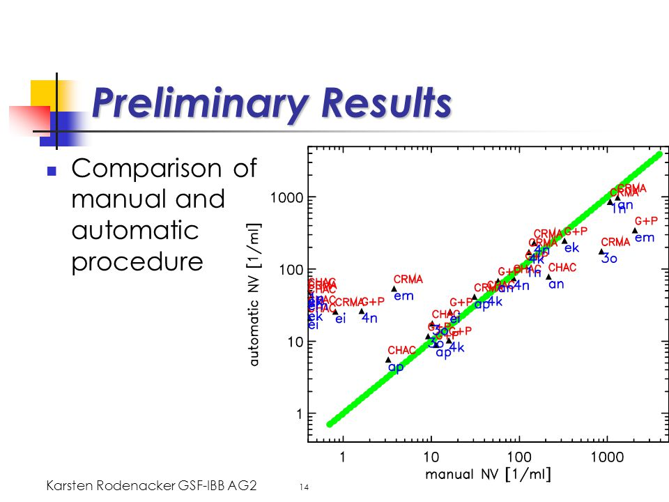 Karsten Rodenacker GSF-IBB AG2 14 Preliminary Results Comparison of manual and automatic procedure