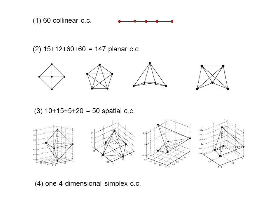 (1)60 collinear c.c. (2) 15+12+60+60 = 147 planar c.c. (3) 10+15+5+20 = 50 spatial c.c. (4) one 4-dimensional simplex c.c.