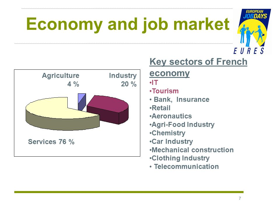 7 Economy and job market Key sectors of French economy IT Tourism Bank, Insurance Retail Aeronautics Agri-Food Industry Chemistry Car Industry Mechanical construction Clothing Industry Telecommunication Agriculture 4 % Industry 20 % Services 76 %