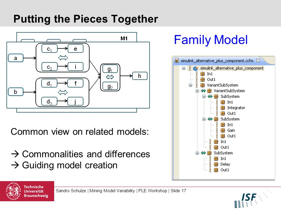 Sandro Schulze | Mining Model Variability | PLE Workshop | Slide 17 Putting the Pieces Together Family Model Common view on related models:  Commonalities and differences  Guiding model creation