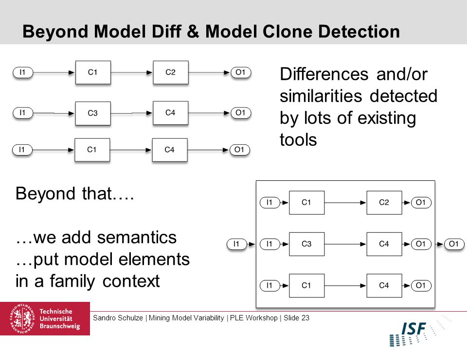 Sandro Schulze | Mining Model Variability | PLE Workshop | Slide 23 Beyond Model Diff & Model Clone Detection Differences and/or similarities detected by lots of existing tools Beyond that….