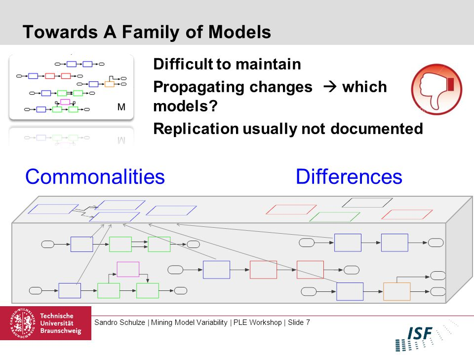 Sandro Schulze | Mining Model Variability | PLE Workshop | Slide 7 Towards A Family of Models Difficult to maintain Propagating changes  which models.