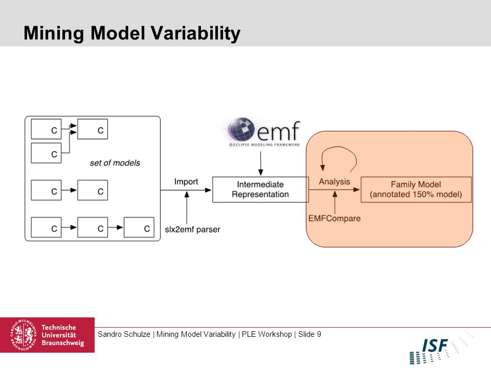 Sandro Schulze | Mining Model Variability | PLE Workshop | Slide 9 Mining Model Variability