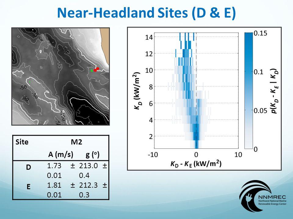 Near-Headland Sites (D & E) DE SiteM2 A (m/s)g ( o ) D 1.73 ± 0.01 213.0 ± 0.4 E 1.81 ± 0.01 212.3 ± 0.3