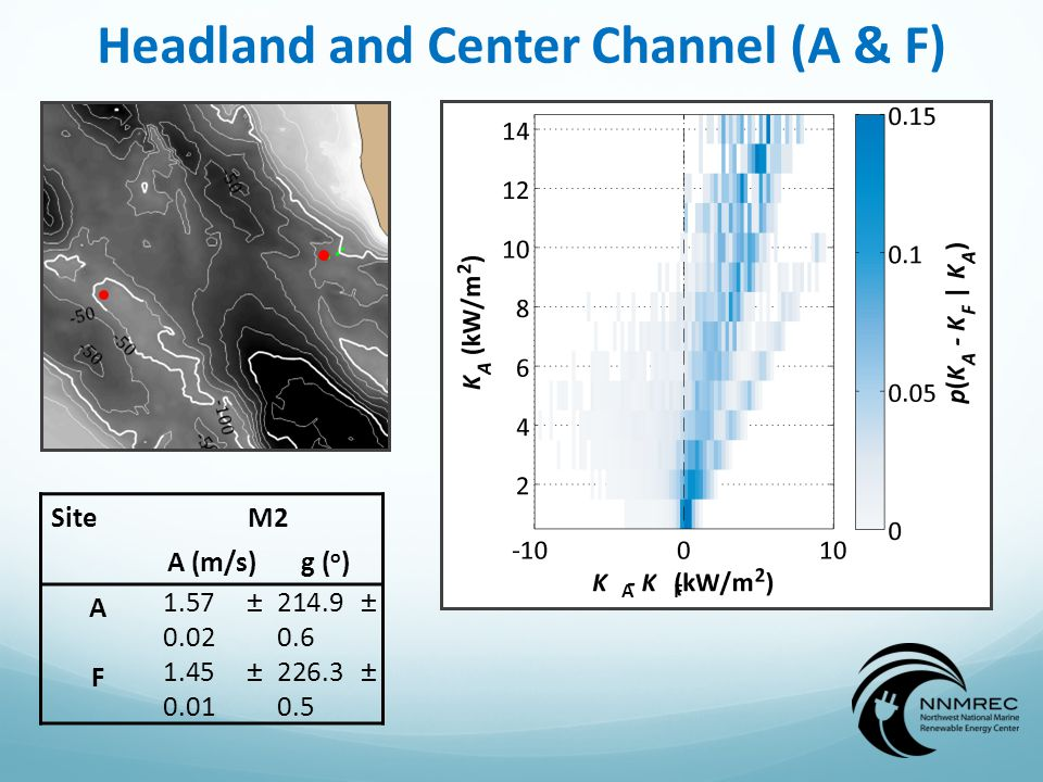 Headland and Center Channel (A & F) SiteM2 A (m/s)g ( o ) A 1.57 ± 0.02 214.9 ± 0.6 F 1.45 ± 0.01 226.3 ± 0.5 AF