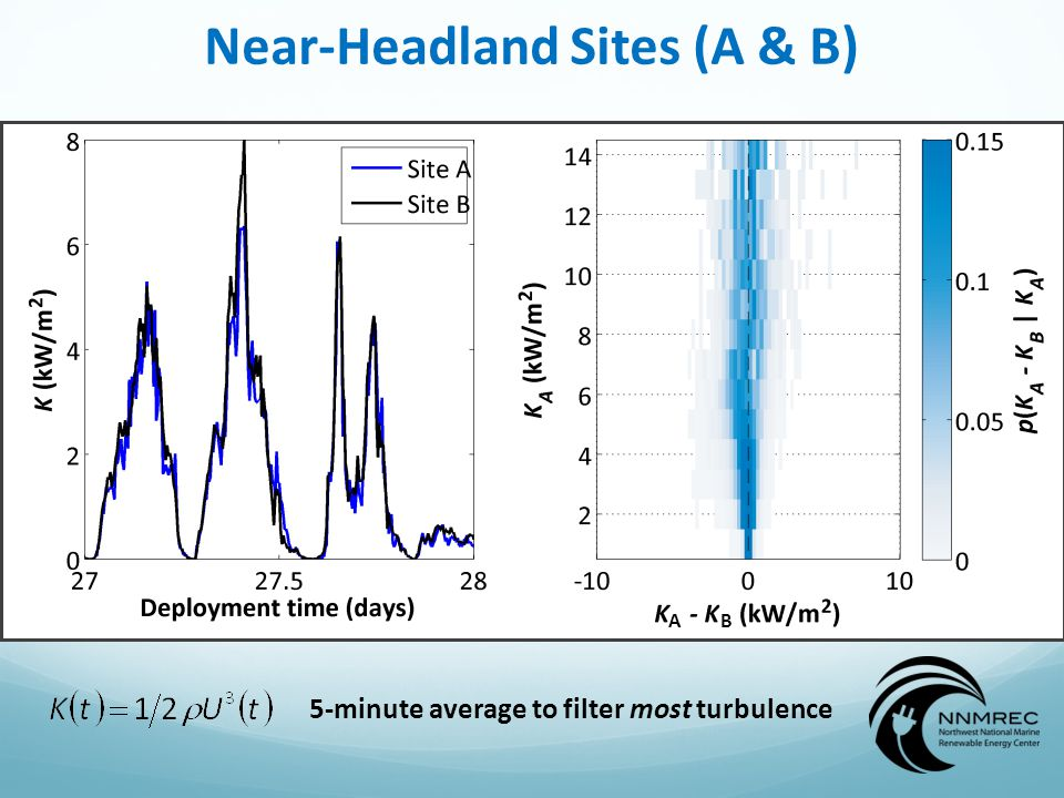 Near-Headland Sites (A & B) AB 5-minute average to filter most turbulence