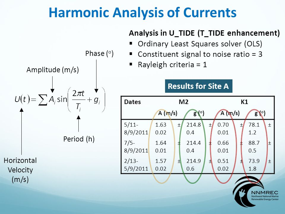 Harmonic Analysis of Currents Amplitude (m/s) Period (h) Phase ( o ) Horizontal Velocity (m/s) DatesM2K1 A (m/s)g ( o )A (m/s)g ( o ) 5/11- 8/9/2011 1.63 ± 0.02 214.8 ± 0.4 0.70 ± 0.01 78.1 ± 1.2 7/5- 8/9/2011 1.64 ± 0.01 214.4 ± 0.4 0.66 ± 0.01 88.7 ± 0.5 2/13- 5/9/2011 1.57 ± 0.02 214.9 ± 0.6 0.51 ± 0.02 73.9 ± 1.8 Analysis in U_TIDE (T_TIDE enhancement)  Ordinary Least Squares solver (OLS)  Constituent signal to noise ratio = 3  Rayleigh criteria = 1 Results for Site A