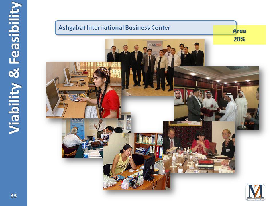 Viability & Feasibility 33 Ashgabat International Business Center Area20%