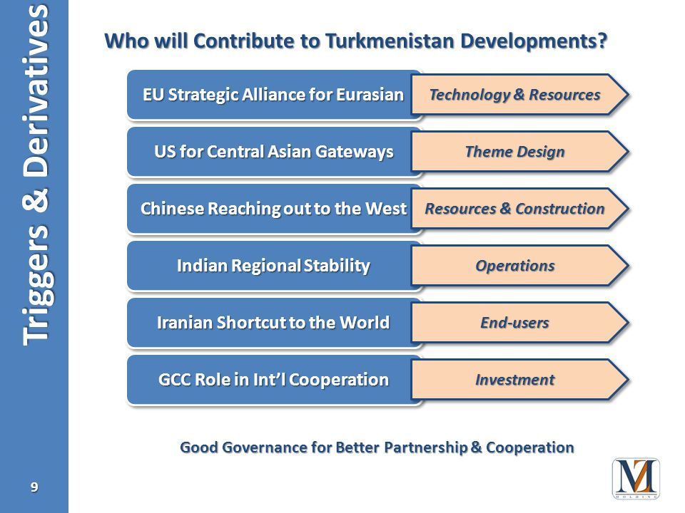 Triggers & Derivatives 10 Organization for Security & Cooperation in Europe launched the E-Network as critical linkage in Eurasia, through Ashgabat The Most Critical Transportation in the Upcoming Future