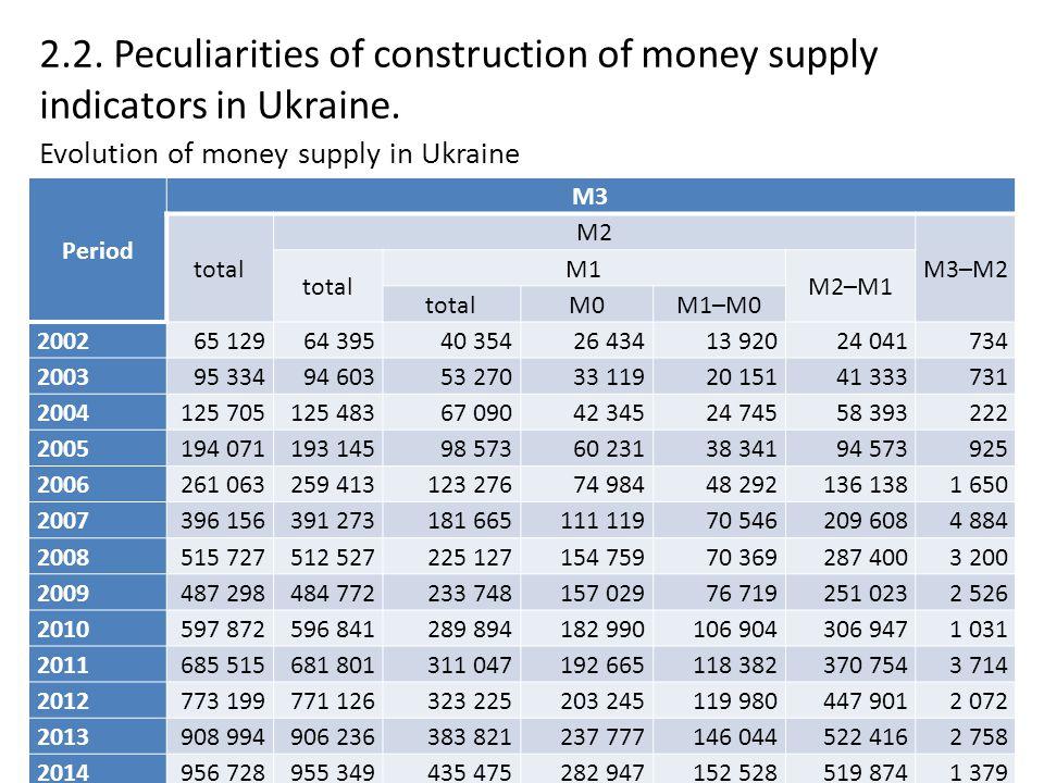 2.2. Peculiarities of construction of money supply indicators in Ukraine. Period M3 total M2 M3–M2 total M1 M2–M1 totalМ0M1–M0 2002 65 12964 39540 354