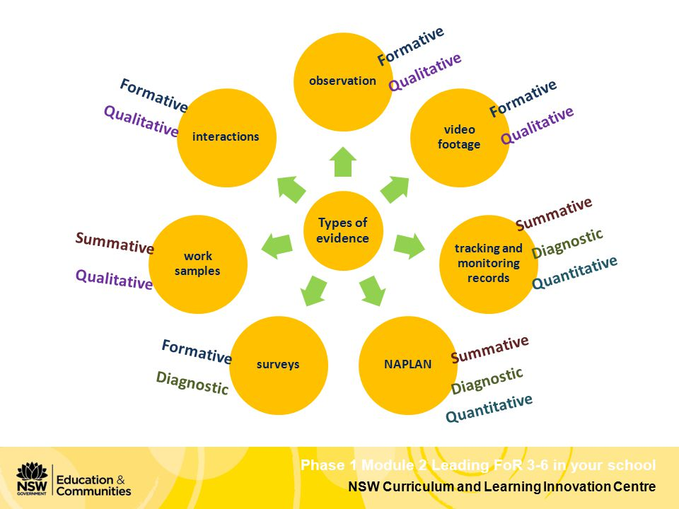 NSW Curriculum and Learning Innovation Centre Phase 1 Module 2 Leading FoR 3-6 in your school Types of evidence observation video footage tracking and