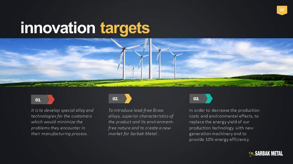 innovation targets 0 1.