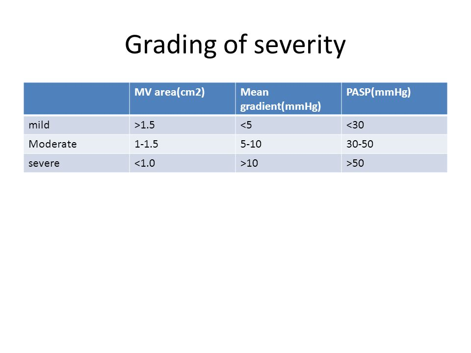 Grading of severity MV area(cm2)Mean gradient(mmHg) PASP(mmHg) mild>1.5<5<30 Moderate1-1.55-1030-50 severe<1.0>10>50