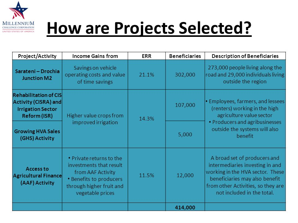 How are Projects Selected.