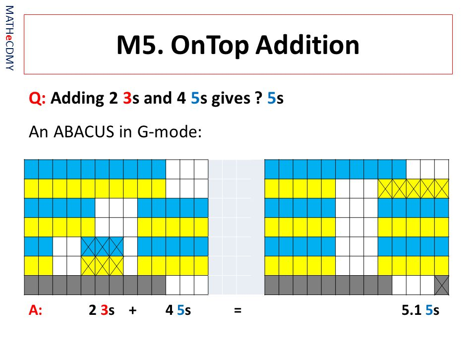 M5. OnTop Addition Q: Adding 2 3s and 4 5s gives .