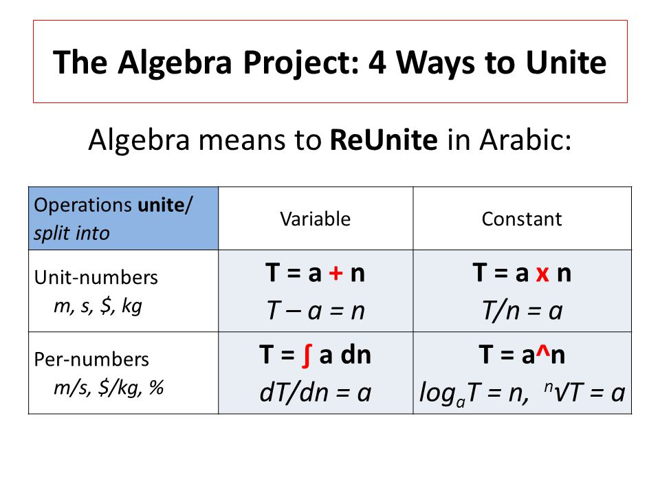The Algebra Project: 4 Ways to Unite Algebra means to ReUnite in Arabic: Operations unite/ split into VariableConstant Unit-numbers m, s, $, kg T = a + n T – a = n T = a x n T/n = a Per-numbers m/s, $/kg, % T = ∫ a dn dT/dn = a T = a^n log a T = n, n √T = a