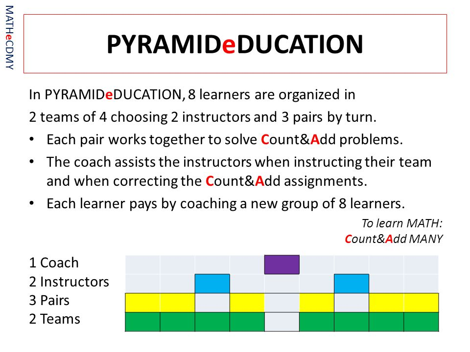 PYRAMIDeDUCATION MATHeCDMY In PYRAMIDeDUCATION, 8 learners are organized in 2 teams of 4 choosing 2 instructors and 3 pairs by turn.