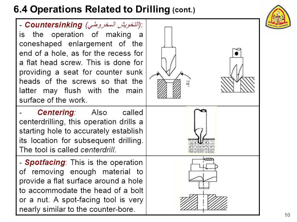 6.4 Operations Related to Drilling (cont.) - Countersinking ( التخويش المخروطي ): is the operation of making a coneshaped enlargement of the end of a hole, as for the recess for a flat head screw.