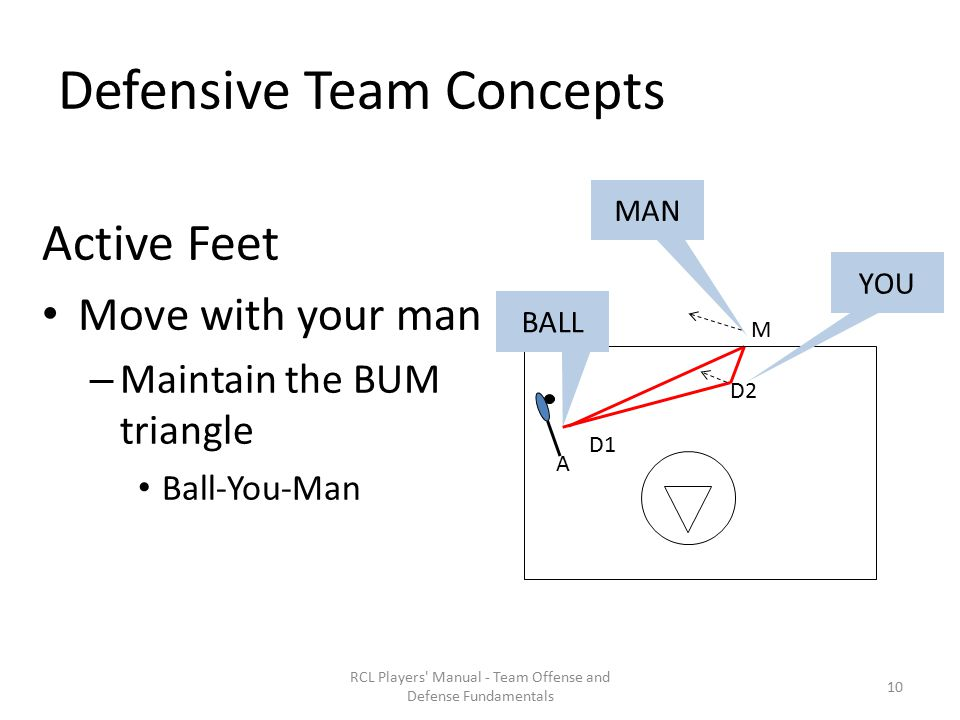 Defensive Team Concepts Active Feet Move with your man – Maintain the BUM triangle Ball-You-Man RCL Players Manual - Team Offense and Defense Fundamentals A M D1 D2 YOU BALL MAN 10
