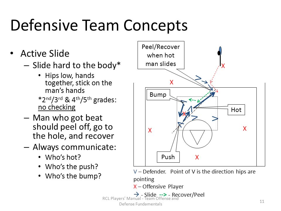 Defensive Team Concepts Active Slide – Slide hard to the body* Hips low, hands together, stick on the man's hands *2 nd /3 rd & 4 th /5 th grades: no checking – Man who got beat should peel off, go to the hole, and recover – Always communicate: Who's hot.