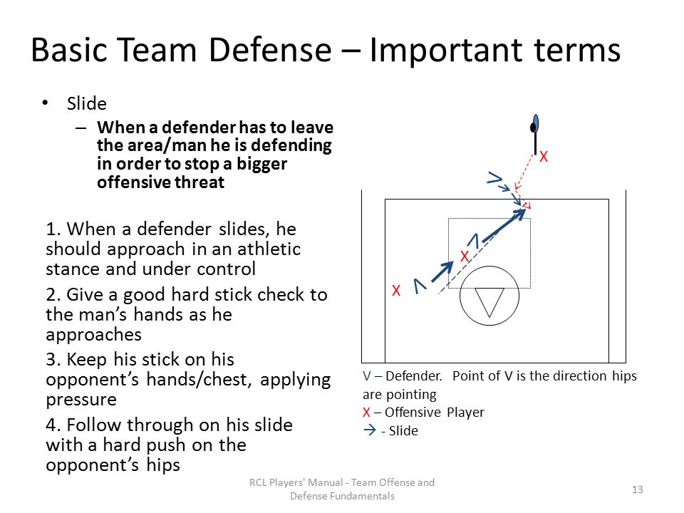 Basic Team Defense – Important terms Slide – When a defender has to leave the area/man he is defending in order to stop a bigger offensive threat 1.