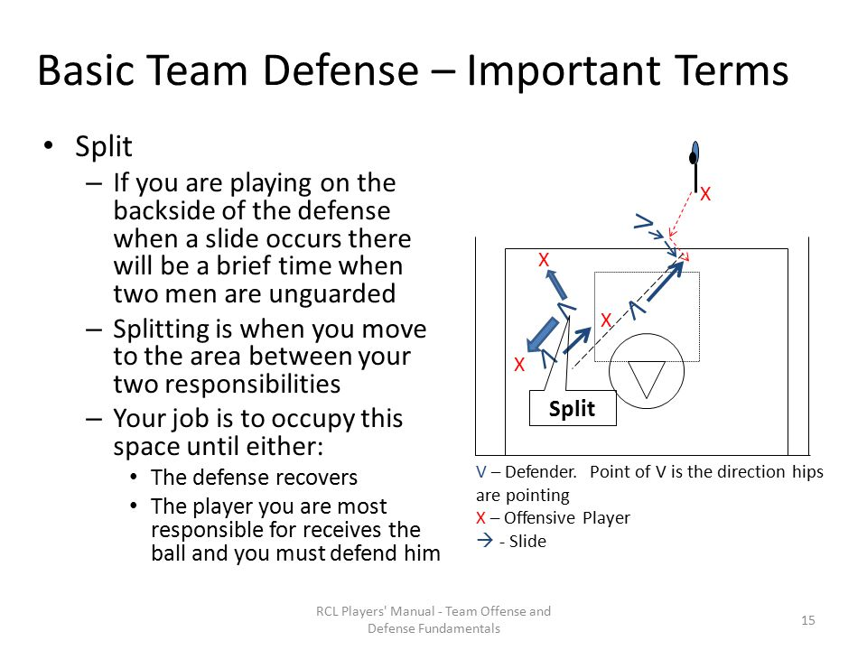 Basic Team Defense – Important Terms Split – If you are playing on the backside of the defense when a slide occurs there will be a brief time when two men are unguarded – Splitting is when you move to the area between your two responsibilities – Your job is to occupy this space until either: The defense recovers The player you are most responsible for receives the ball and you must defend him RCL Players Manual - Team Offense and Defense Fundamentals X X X V V V – Defender.